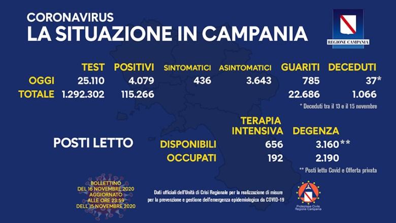 coronavirus-aggiornamento-campania-16-novembre