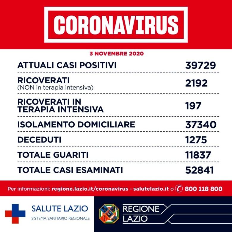 Coronavirus Roma_ notizie, dati contagi e aggiornamenti oggi 03 novembre 2020