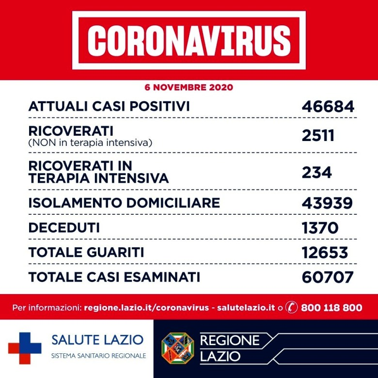 Coronavirus Roma_ notizie, dati contagi e aggiornamenti oggi 06 novembre 2020