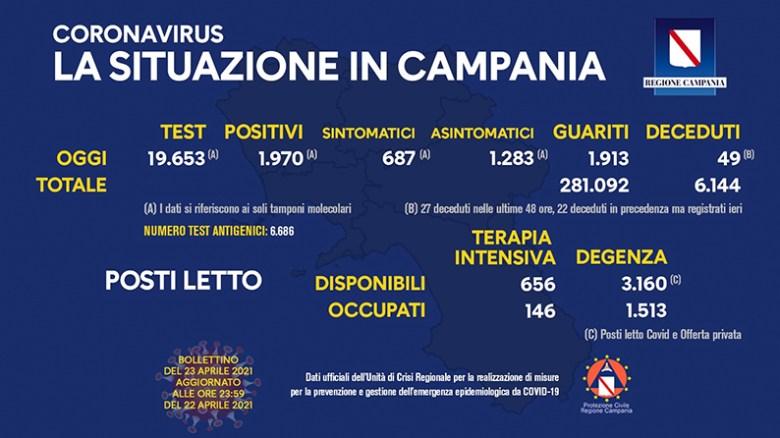 coronavirus-aggiornamento-campania-23-aprile