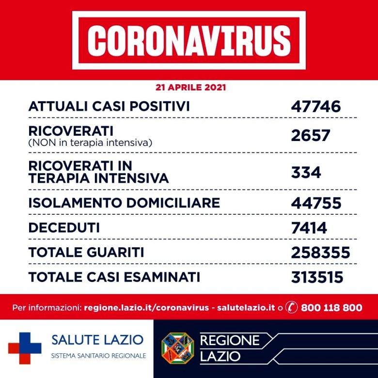 Coronavirus Roma_ notizie, dati contagi e aggiornamenti oggi 21 aprile 2021