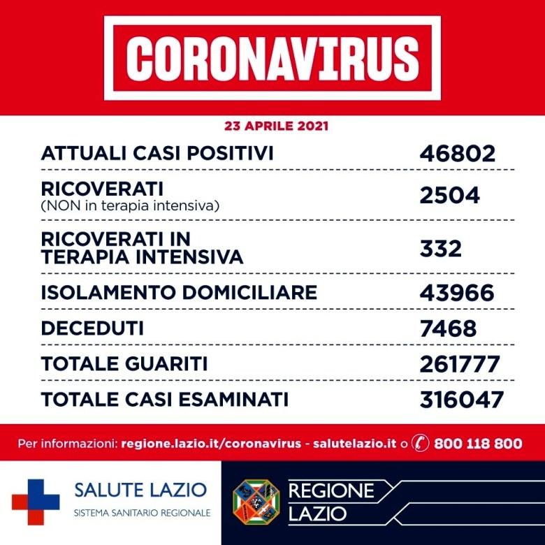 Coronavirus Roma_ notizie, dati contagi e aggiornamenti oggi 23 aprile 2021