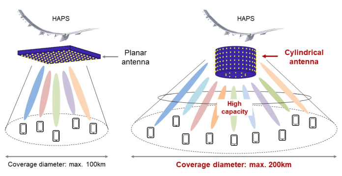 Massive MIMO using a cylindrical antenna