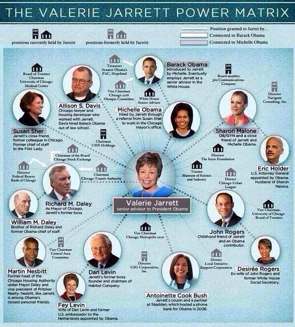 valerie-jarrett-power-matrix - from http://overpassesforamerica.com/?p=4661