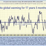 no-global-warming-17plus-years