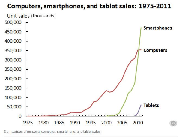 ARS technica graph 1975 2011 pc smartphone tablet 600