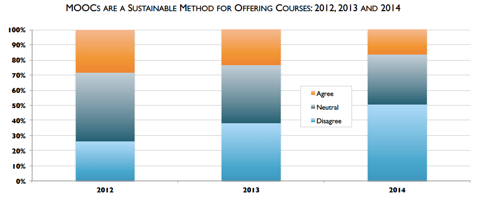 MOOCs Sustainable