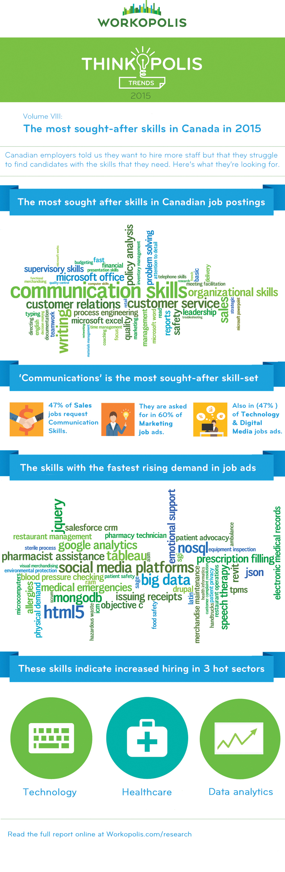 Most-In-Demand-Skills