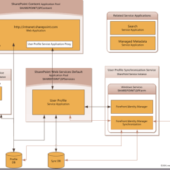 Sharepoint 2010 Farm Architecture Diagram Asco 940 Wiring Rational Guide To Implementing Server User Profile Synchronization