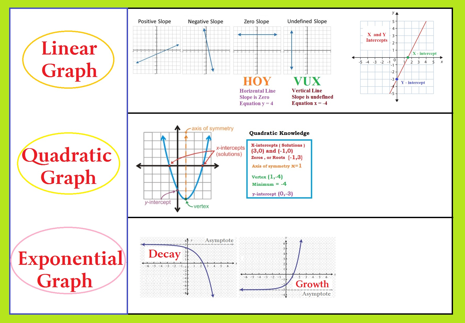 Graph Knowledge Linear Quadratic And Exponential