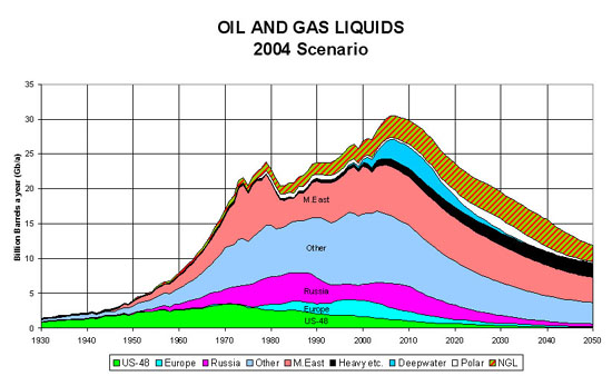 Oil & Gas (NGL) Projection as of 2004