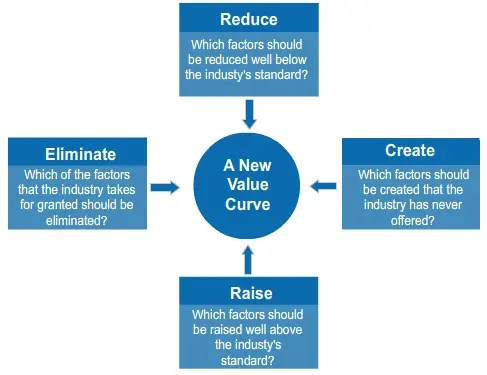 New Value Curve