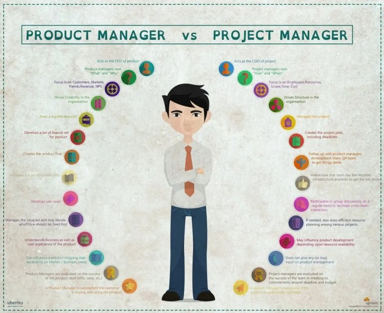 Project Manager vs Product Manager