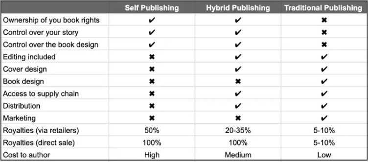 Publishing options for writing a business book