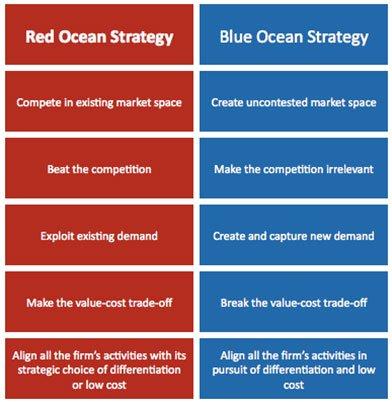 Red Ocean versus Blue Ocean