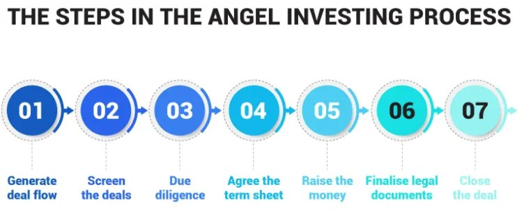 The steps in an angel investing deal