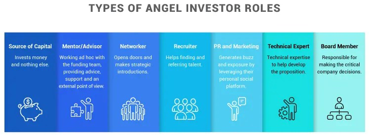 Types of Angel Investor Roles