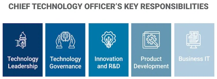 CTOs key responsibilities