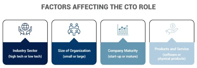 Factors affecting the CTO role