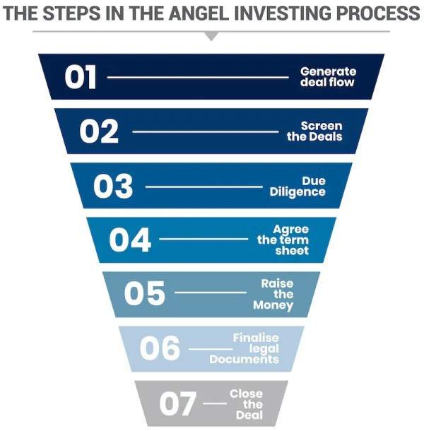 Steps in the angel investing process