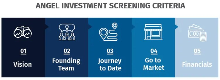 Angel Investment Screening Criteria