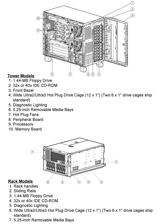 HP Proliant ML570 G1 Quickspecs