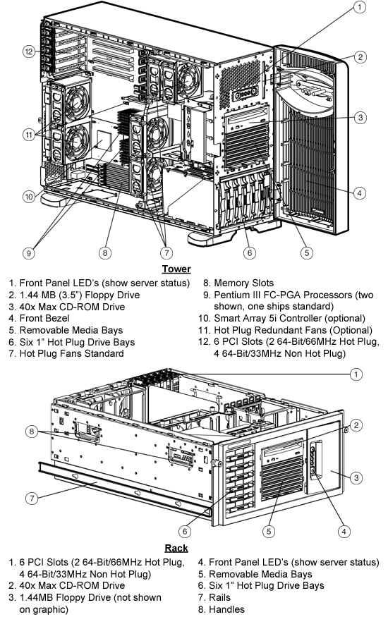 HP Proliant ML370 G2 Quickspecs