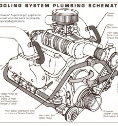 small block chevy cooling diagram wiring diagram schematic 350 chevy cooling diagram [ 1000 x 822 Pixel ]