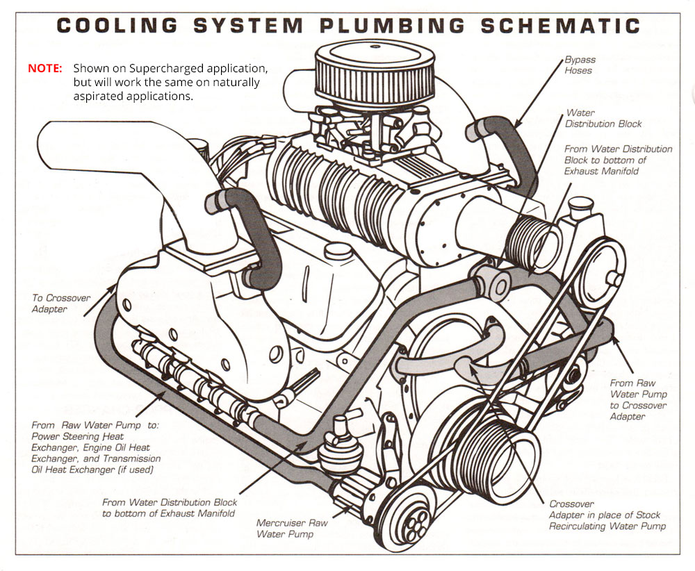 medium resolution of small block chevy cooling diagram wiring diagram schematic 350 chevy cooling diagram