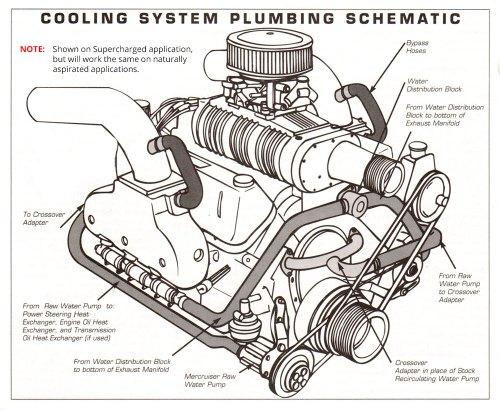 small resolution of small block chevy cooling diagram wiring diagram schematic 350 chevy cooling diagram