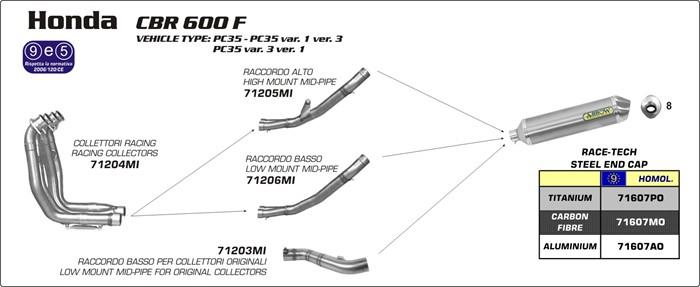 Arrow Exhaust Honda Arrow CBR600F CBR600F Sport