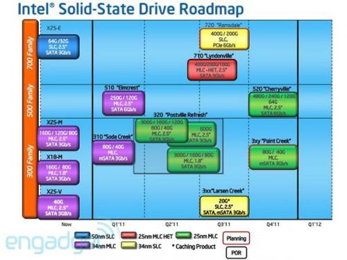 Cronograma da Intel para SSDs