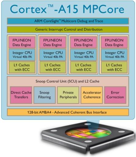 ARM Cortez-A15 (Áquila): a nova aposta para os PCs desktops?