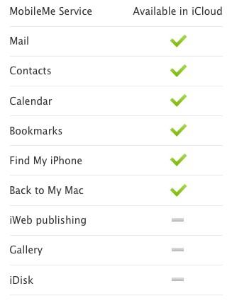 Migração do MobileMe para iCloud