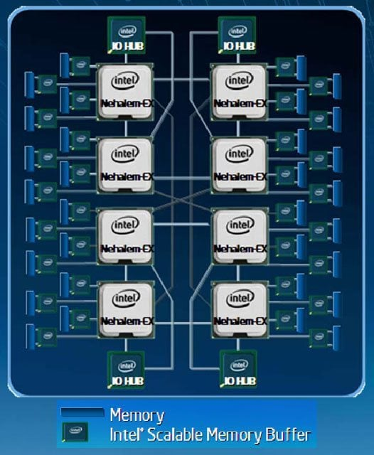 Intel Showcases 8 Core NehalemEX Xeon Processors  Hardware Canucks