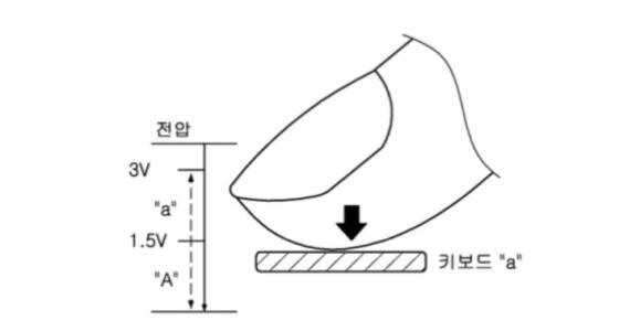 Samsung has a patent for pressure-sensitive display