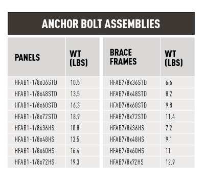 Anchor Bolt Table