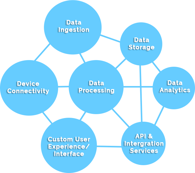 IoT | Internet of Things