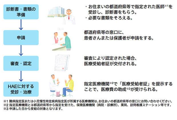 HAE(遺伝性血管性浮腫)の患者さんが利用できる醫療費助成制度 - 腫れ・腹痛ナビ 武田薬品工業