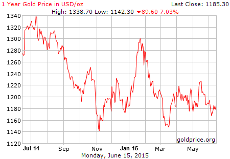 gold_1_year_o_usd-16-6-2015