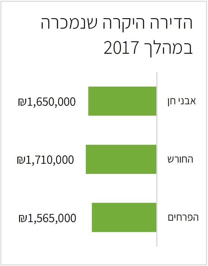 הדירות היקרות לפי שכונות בחריש 2017