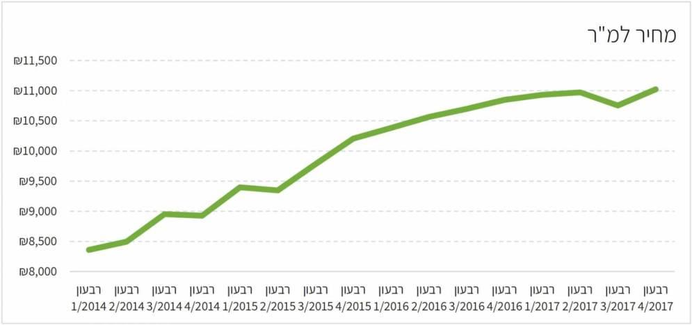 השתנות המחיר למטר 2014-2017