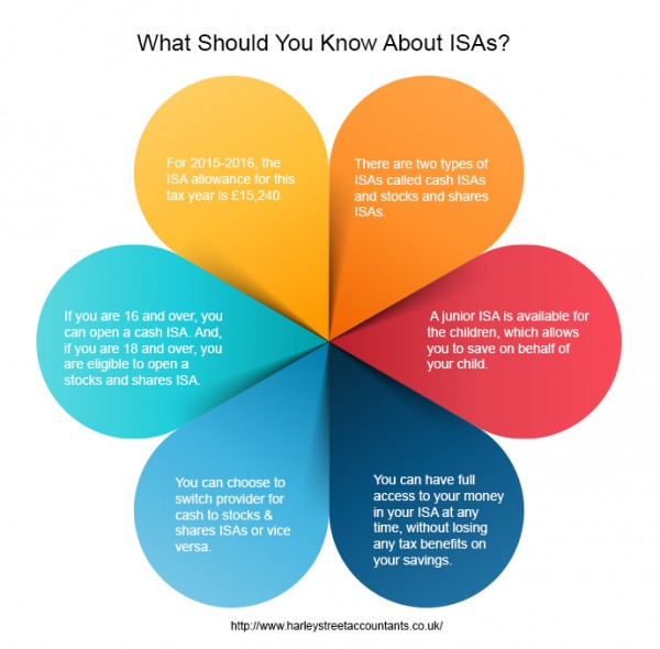 whats new isa tax year 1