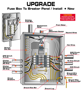 Upgrade 100 Amp Fuse Box To Circuit Breakers Do Your Lights Flicker