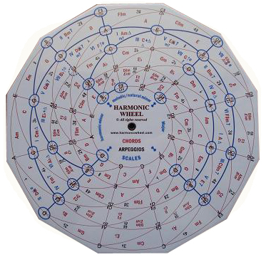 What Is The Harmonic Wheel?