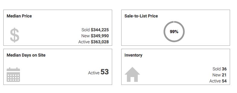 morrisville housing market update