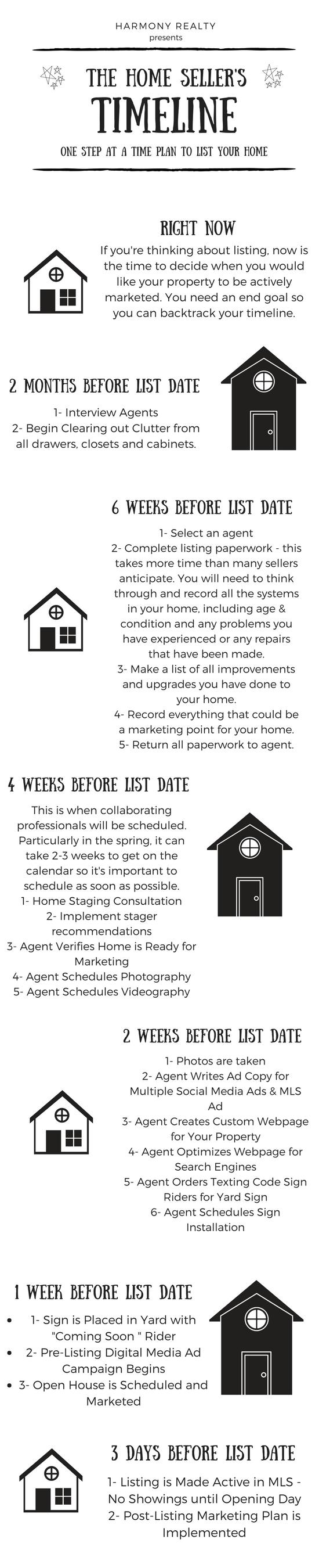 home seller timeline