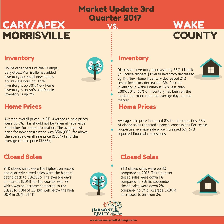 cary market update, wake county market update
