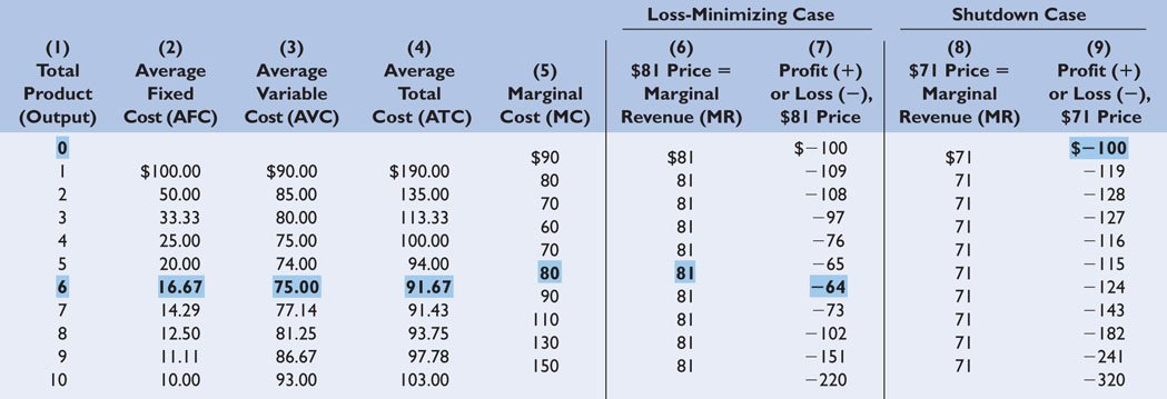 how to calculate profit loss