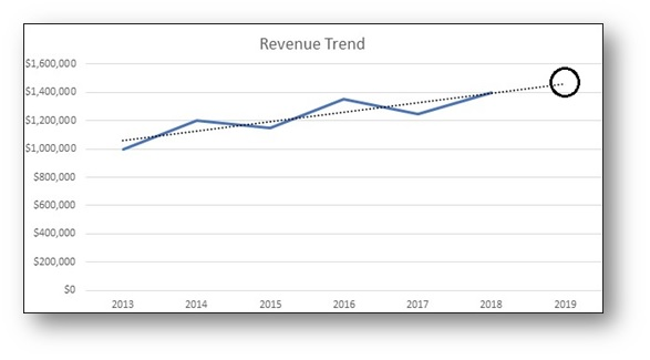 Revenue Forecasting for 2019… It Doesn't Need to Be a